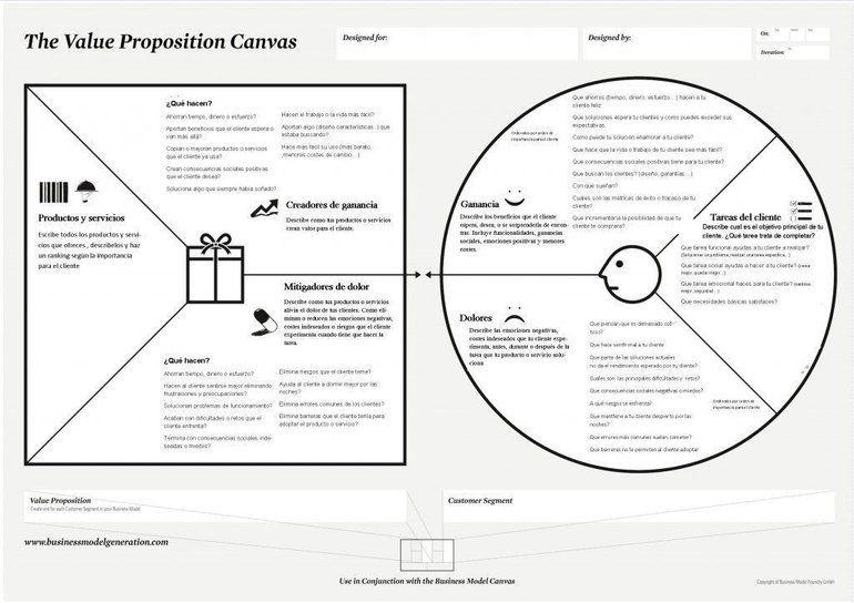 Propuesta de valor del modelo de negocio
